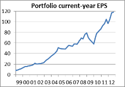 Fund EPS chart