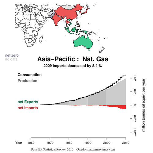 Asia-Pacific gas