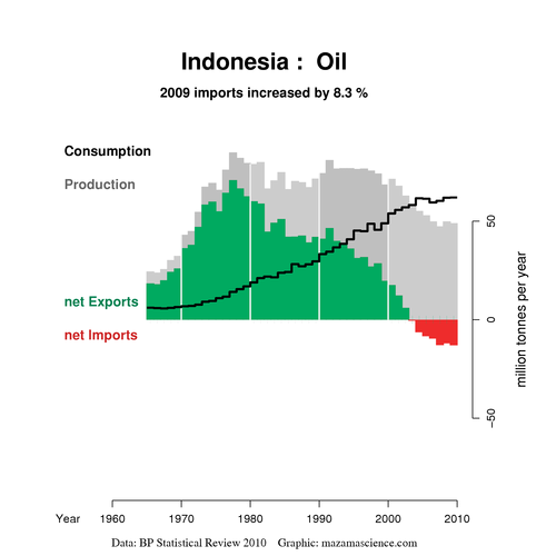 Indonesian oil production, consumption and net imports
