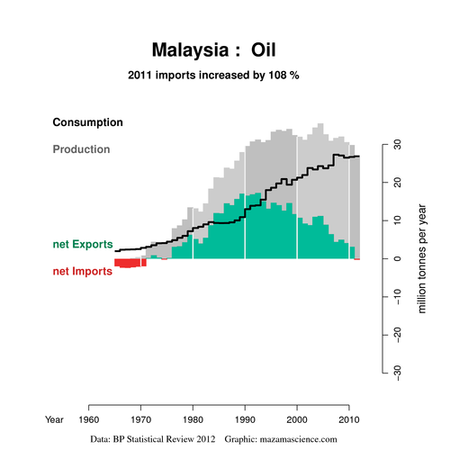 Malaysian oil situation per BP 2012 review