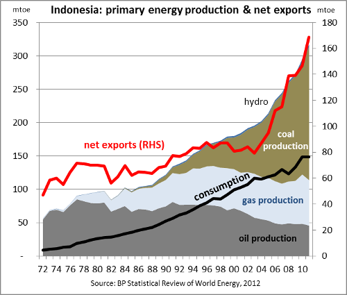 Indonesian primary