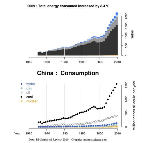 Chinese energy consumption