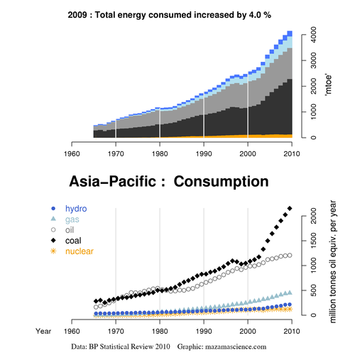 Asia-Pacific energy consumption
