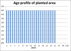 percentage of plantation area planted in each year